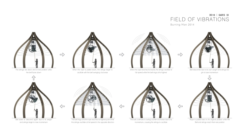 The animated sequence of the Field