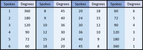 Phyllotaxis Spoke Chart.jpg