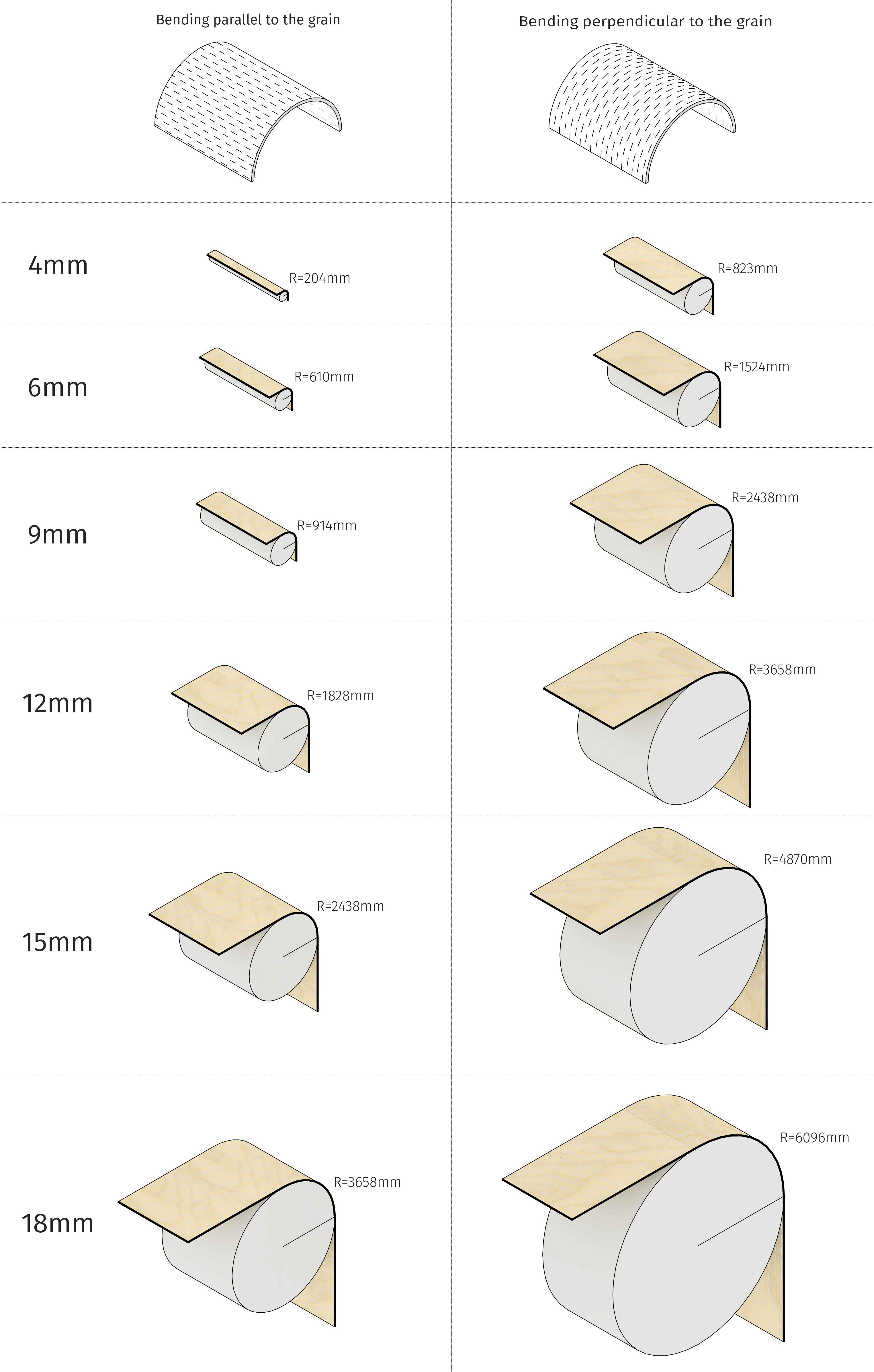 bending radius